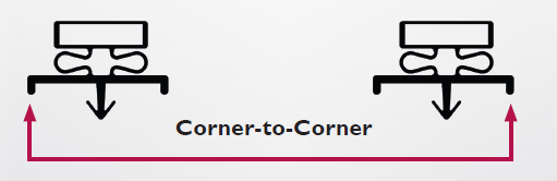 Measure Corner-to-Corner